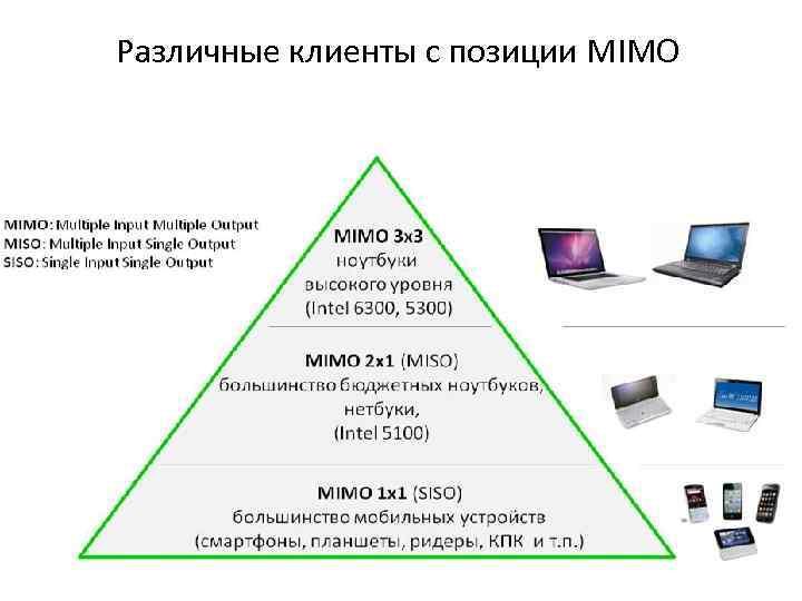 Различные клиенты с позиции MIMO