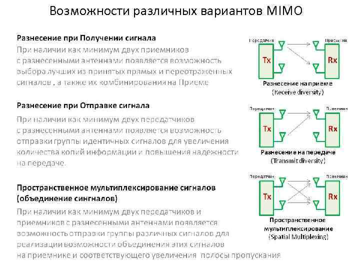 Возможности различных вариантов MIMO
