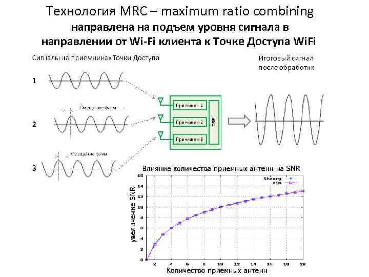 Технология MRC – maximum ratio combining направлена на подъем уровня сигнала в направлении от