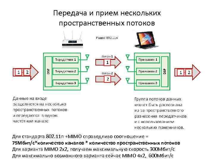 Передача и прием нескольких пространственных потоков Для стандарта 802. 11 n +MIMO справедливо соотношение