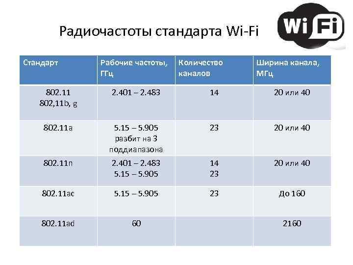 Радиочастоты стандарта Wi-Fi Стандарт Рабочие частоты, ГГц Количество каналов Ширина канала, МГц 802. 11