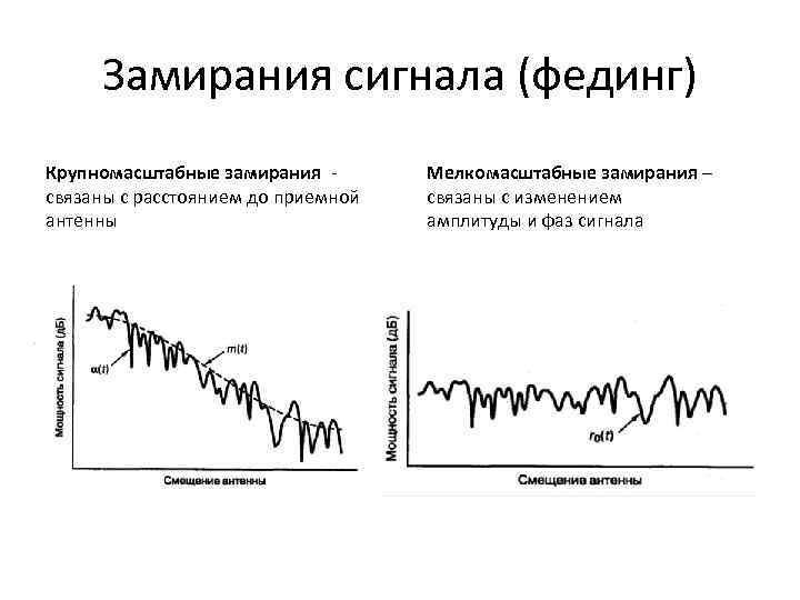 Замирания сигнала (фединг) Крупномасштабные замирания связаны с расстоянием до приемной антенны Мелкомасштабные замирания –