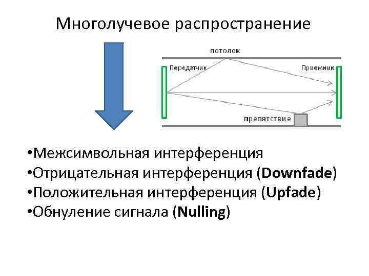 Многолучевое распространение • Межсимвольная интерференция • Отрицательная интерференция (Downfade) • Положительная интерференция (Upfade) •