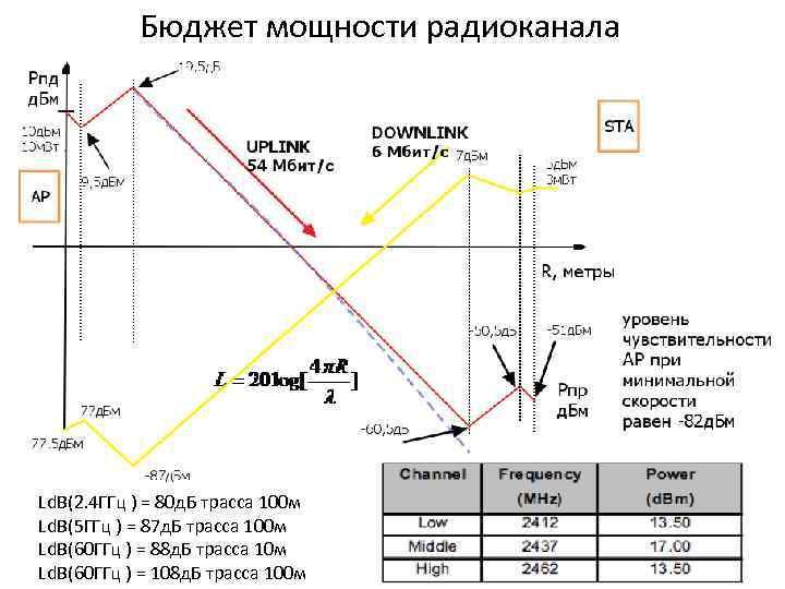 Бюджет мощности радиоканала Ld. B(2. 4 ГГц ) = 80 д. Б трасса 100