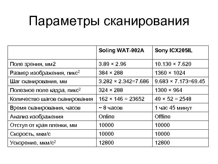 Параметры сканирования Soling WAT-902 A Sony ICX 205 IL Поле зрения, мм 2 3.