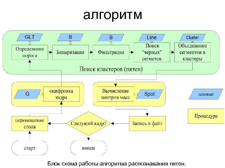 алгоритм Блок схема работы алгоритма распознавания пятен.
