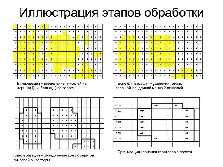 Иллюстрация этапов обработки 1 0 0 1 1 0 0 0 0 0 0