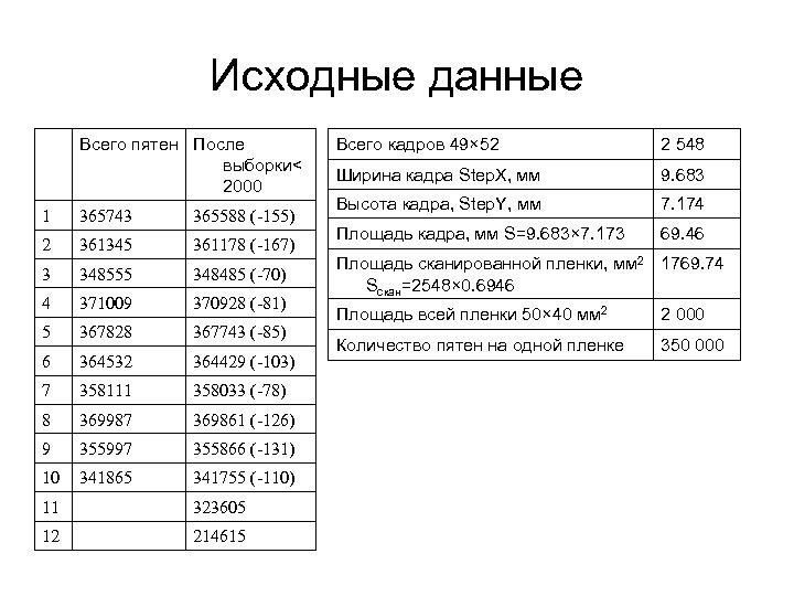 Исходные данные Всего пятен После выборки< 2000 1 365743 365588 (-155) 2 361345 361178