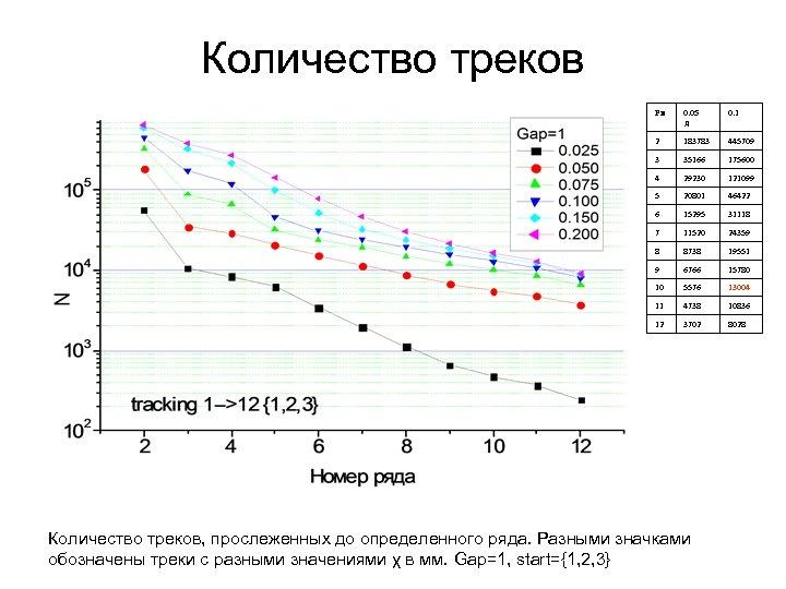 Количество треков Ря 0. 05 д 0. 1 2 183783 445709 3 35166 175600