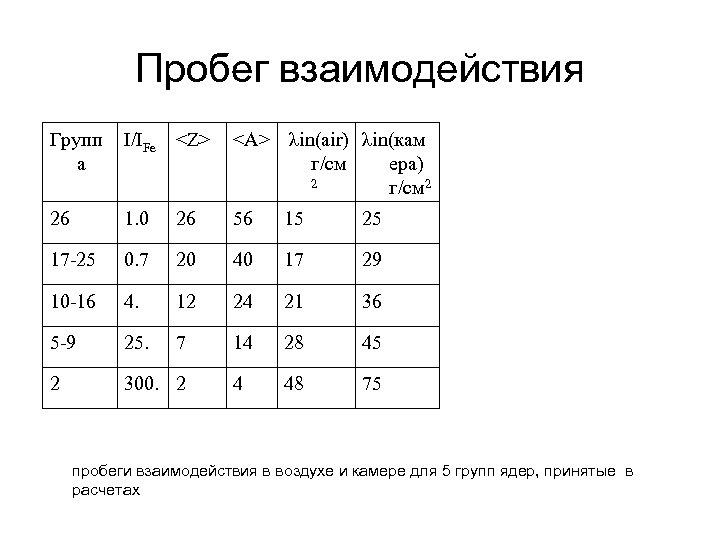 Пробег взаимодействия Групп а I/IFe <Z> <A> λin(air) λin(кам г/см ера) 2 г/см 2