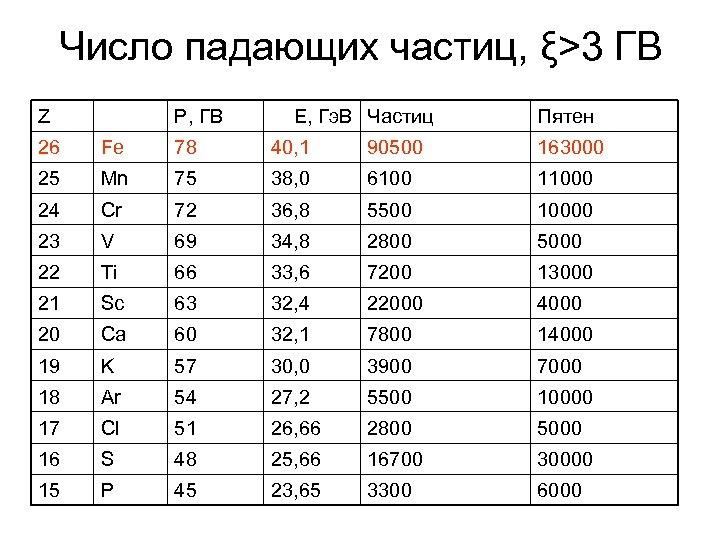 Число падающих частиц, ξ>3 ГВ Z P, ГВ E, Гэ. В Частиц Пятен 26