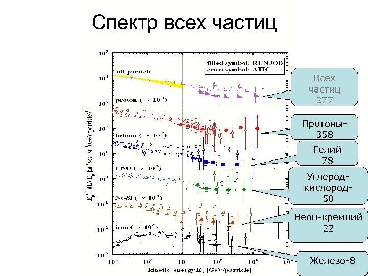 Спектр всех частиц Всех частиц 277 Протоны358 Гелий 78 Углеродкислород 50 Неон-кремний 22 Железо-8