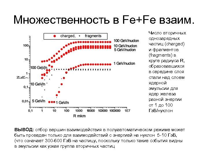 Множественность в Fe+Fe взаим. Число вторичных однозарядных частиц (charged) и фрагментов (fragments) в круге