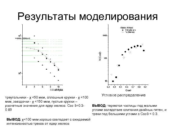 Результаты моделирования треугольники - χ <50 мкм, сплошные кружки - χ <100 мкм, звездочки
