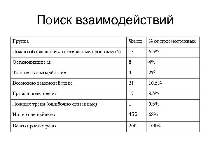 Поиск взаимодействий Группа Число % от просмотренных Ложно оборвавшиеся (потерянные программой) 13 6. 5%