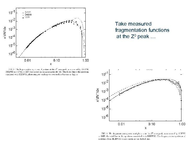 Take measured fragmentation functions at the Z 0 peak …