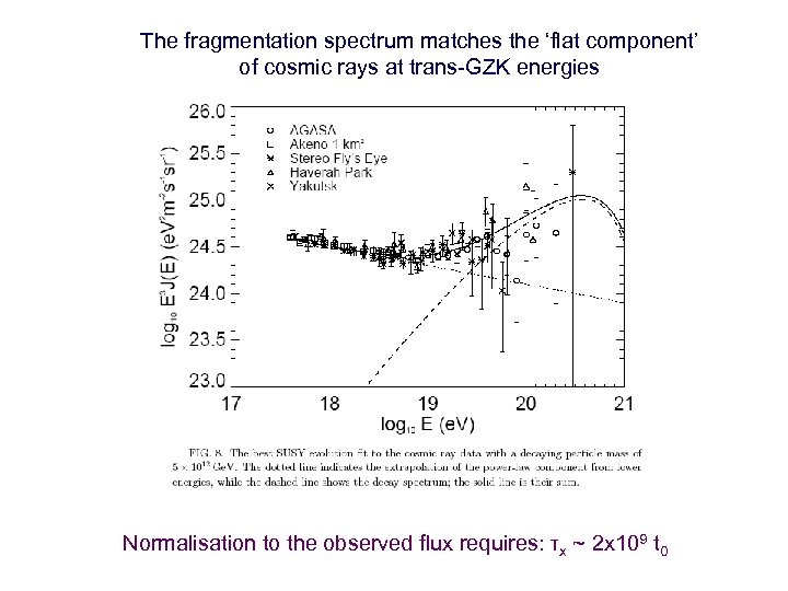 The fragmentation spectrum matches the 'flat component' of cosmic rays at trans-GZK energies Normalisation