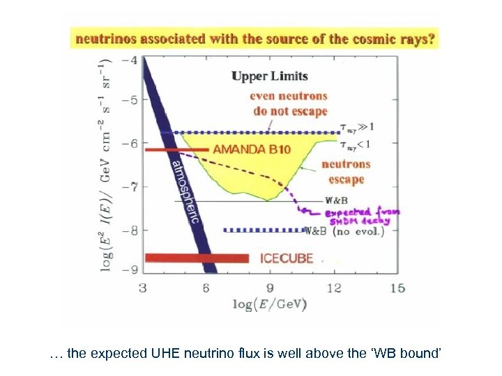 … the expected UHE neutrino flux is well above the 'WB bound'