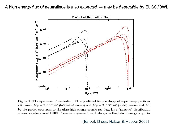 A high energy flux of neutralinos is also expected → may be detectable by