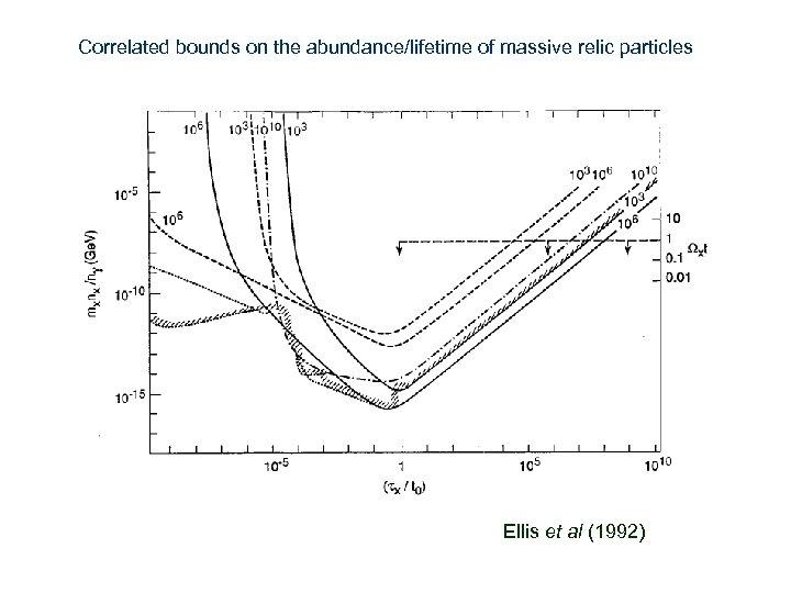 Correlated bounds on the abundance/lifetime of massive relic particles Ellis et al (1992)
