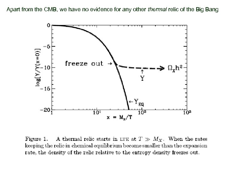 Apart from the CMB, we have no evidence for any othermal relic of the