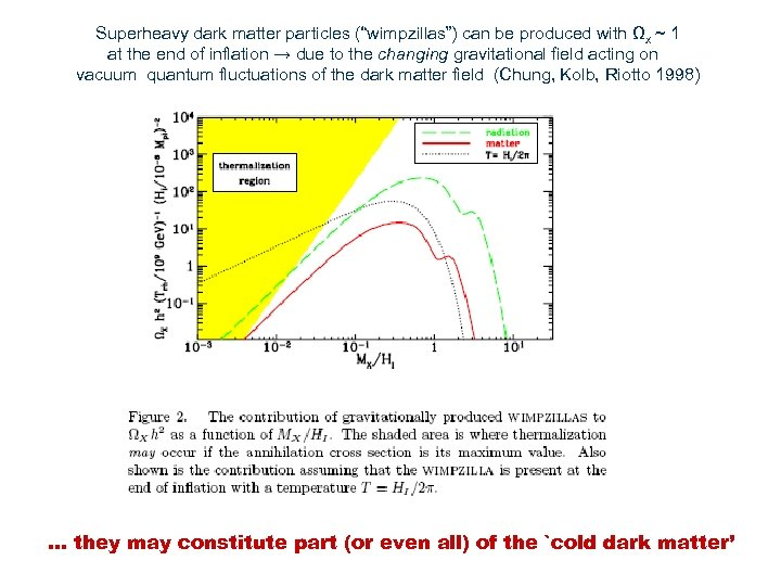 """Superheavy dark matter particles (""""wimpzillas"""") can be produced with Ωx ~ 1 at the"""