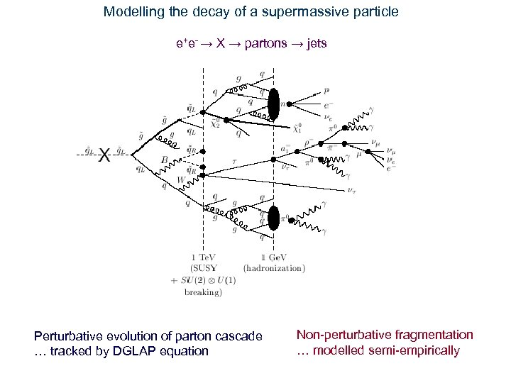 Modelling the decay of a supermassive particle e+e- → X → partons → jets