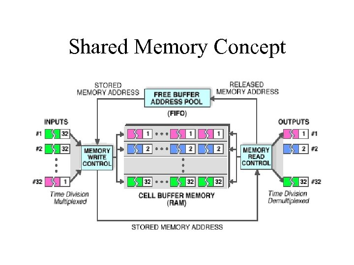 Shared Memory Concept – http: /designnet. com/solutions/wired/atm/fabric. html