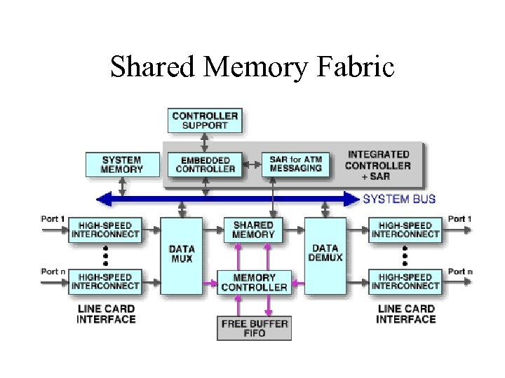 Shared Memory Fabric