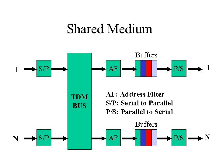 Shared Medium Buffers 1 S/P P/S AF TDM BUS 1 P/S N AF: Address