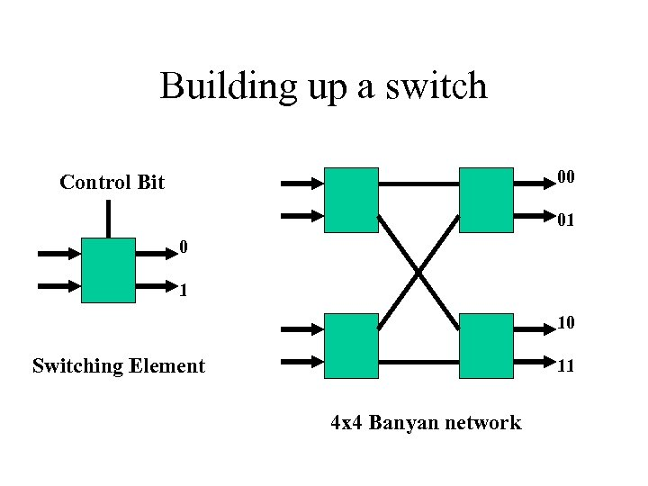 Building up a switch 00 Control Bit 01 0 1 10 Switching Element 11