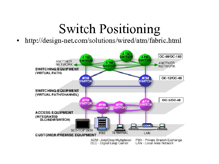 Switch Positioning • http: //design-net. com/solutions/wired/atm/fabric. html