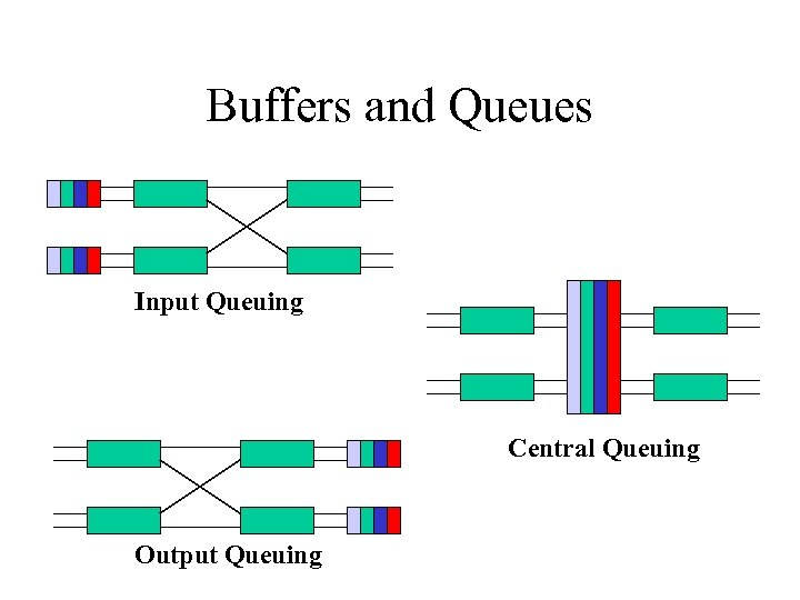 Buffers and Queues Input Queuing Central Queuing Output Queuing