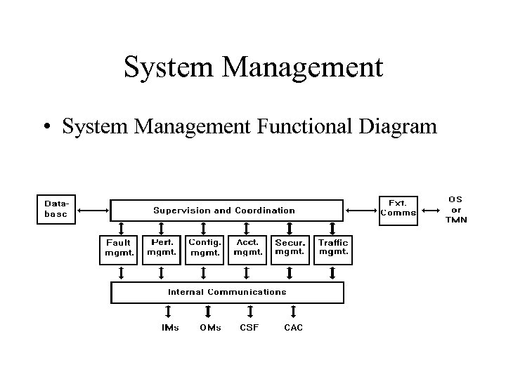 System Management • System Management Functional Diagram