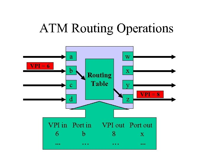 ATM Routing Operations a VPI = 6 w b x c Routing Table y