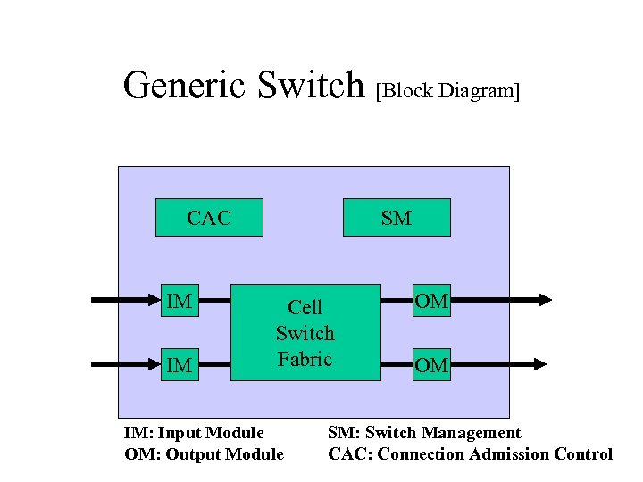 Generic Switch [Block Diagram] CAC IM IM SM Cell Switch Fabric IM: Input Module