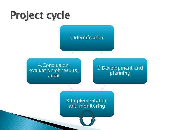 Project cycle 1. Identification 4. Conclusion, evaluation of results, audit 2. Development and planning