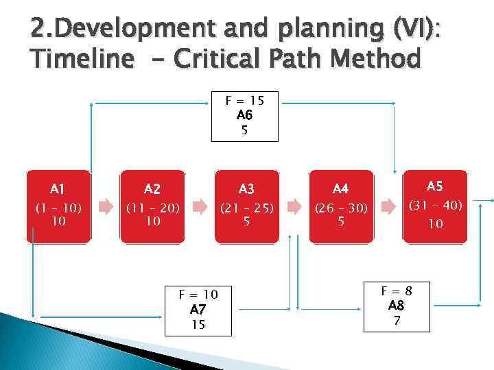 2. Development and planning (VI): Timeline - Critical Path Method F = 15 A