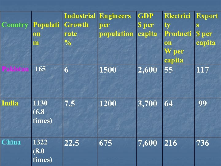 Industrial Engineers GDP Country Populati Growth per $ per on rate population capita m