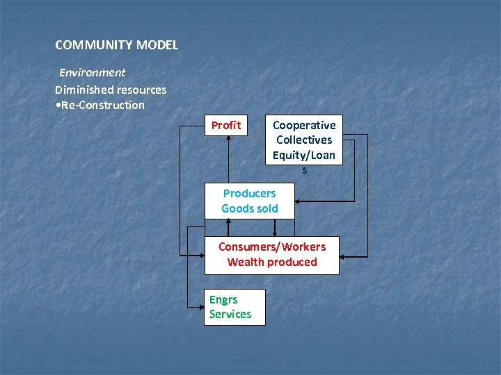 COMMUNITY MODEL Environment Diminished resources • Re-Construction Profit Cooperative Collectives Equity/Loan s Producers Goods