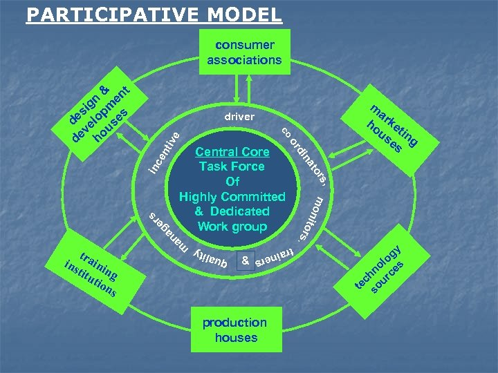 PARTICIPATIVE MODEL consumer associations driver e tiv en inc ag n , rs m