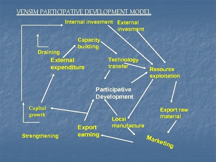 VENSIM PARTICIPATIVE DEVELOPMENT MODEL Internal invesment External invesment Draining Capacity building Technology transfer External
