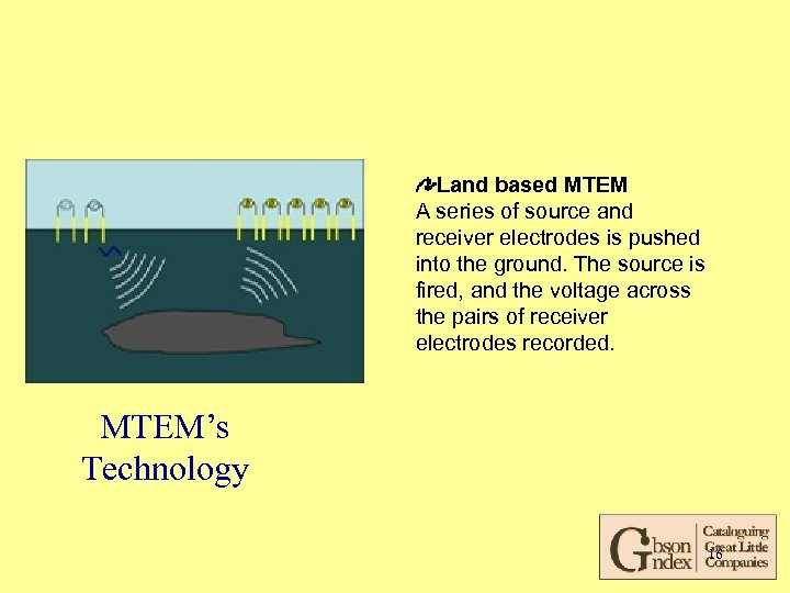 Land based MTEM A series of source and receiver electrodes is pushed into the