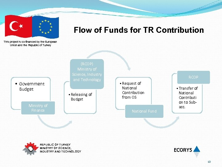 Flow of Funds for TR Contribution This project is co-financed by the European Union