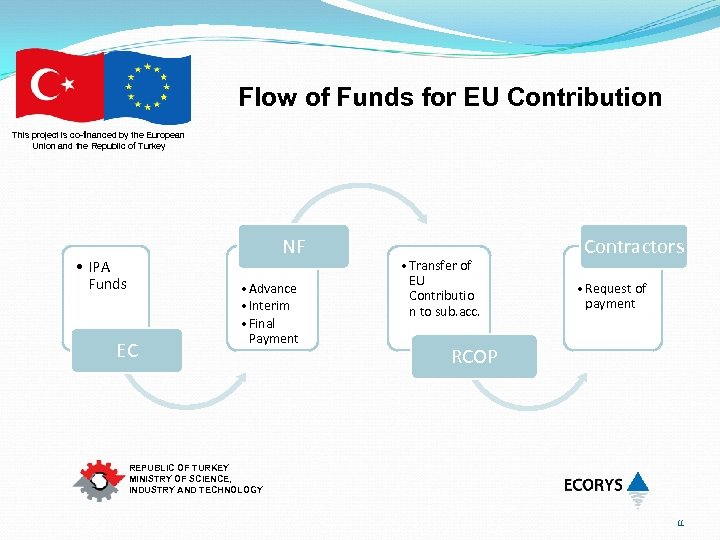 Flow of Funds for EU Contribution This project is co-financed by the European Union