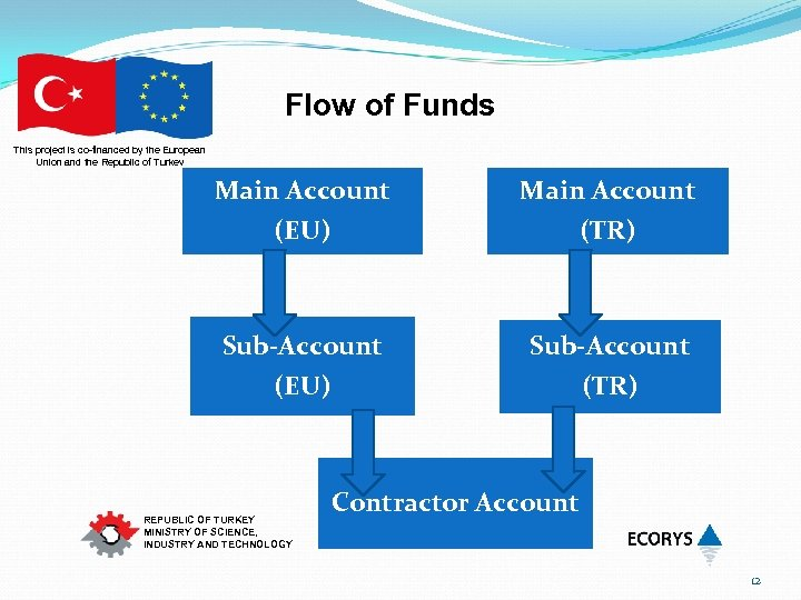 Flow of Funds This project is co-financed by the European Union and the Republic