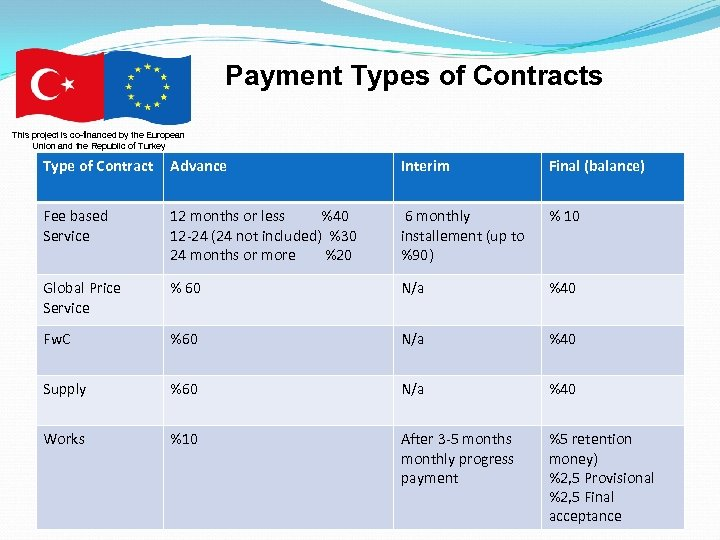 Payment Types of Contracts This project is co-financed by the European Union and the