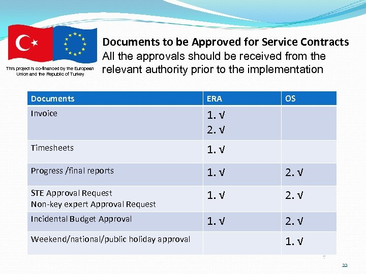 Documents to be Approved for Service Contracts This project is co-financed by the European