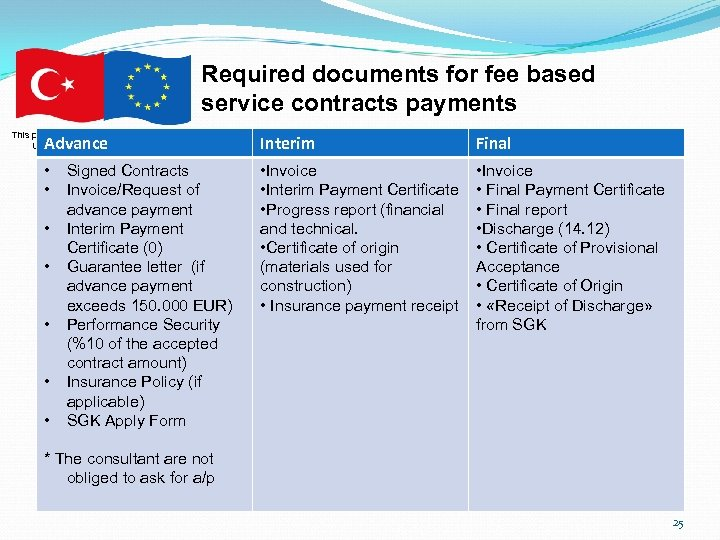 Required documents for fee based service contracts payments This project is co-financed by the