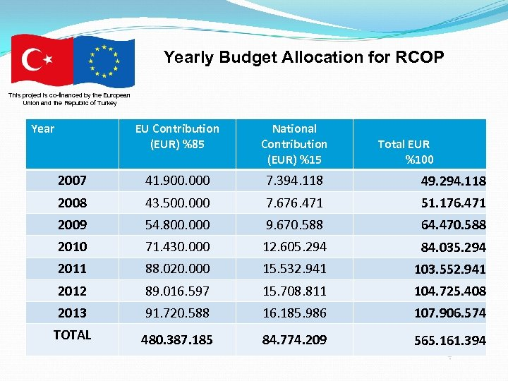 Yearly Budget Allocation for RCOP This project is co-financed by the European Union and